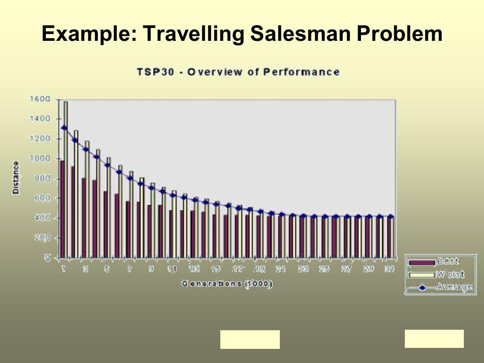 ICT21919 Example: Travelling Salesman Problem