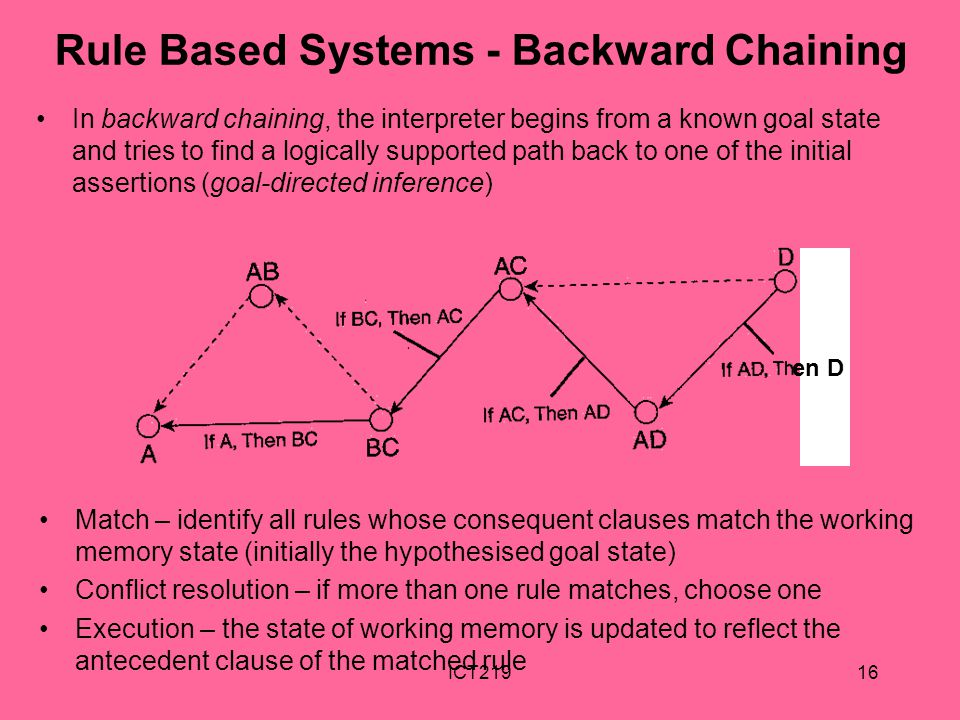 ICT21916 Rule Based Systems - Backward Chaining In backward chaining, the interpreter begins from a known goal state and tries to find a logically sup