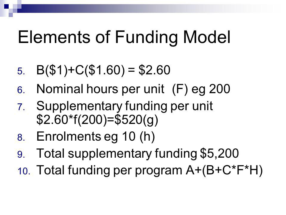 Elements of Funding Model 5. B($1)+C($1.60) = $2.60 6.