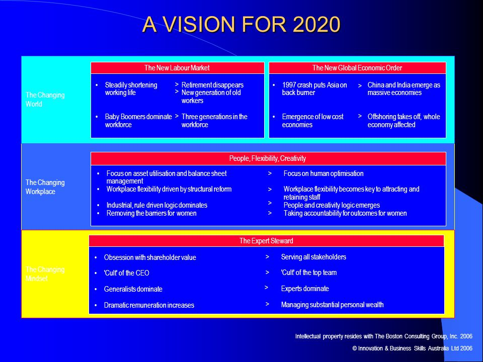 A VISION FOR 2020 The Changing Workplace Focus on asset utilisation and balance sheet management Workplace flexibility driven by structural reform Industrial, rule driven logic dominates Removing the barriers for women The Changing World The Changing Mindset Retirement disappears New generation of old workers Three generations in the workforce Steadily shortening working life Baby Boomers dominate workforce > > The New Labour Market China and India emerge as massive economies Offshoring takes off, whole economy affected 1997 crash puts Asia on back burner Emergence of low cost economies The New Global Economic Order > > Focus on human optimisation Workplace flexibility becomes key to attracting and retaining staff People and creativity logic emerges Taking accountability for outcomes for women People, Flexibility, Creativity > > > > The Expert Steward Obsession with shareholder value Cult of the CEO Generalists dominate Dramatic remuneration increases Serving all stakeholders Cult of the top team Experts dominate Managing substantial personal wealth > > > > > Intellectual property resides with The Boston Consulting Group, Inc.