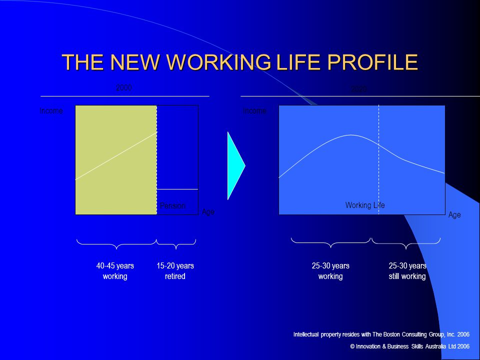 THE NEW WORKING LIFE PROFILE Working Life 2000 2020 Income Age Pension Income Age 40-45 years working 15-20 years retired 25-30 years working 25-30 years still working Working Life Intellectual property resides with The Boston Consulting Group, Inc.