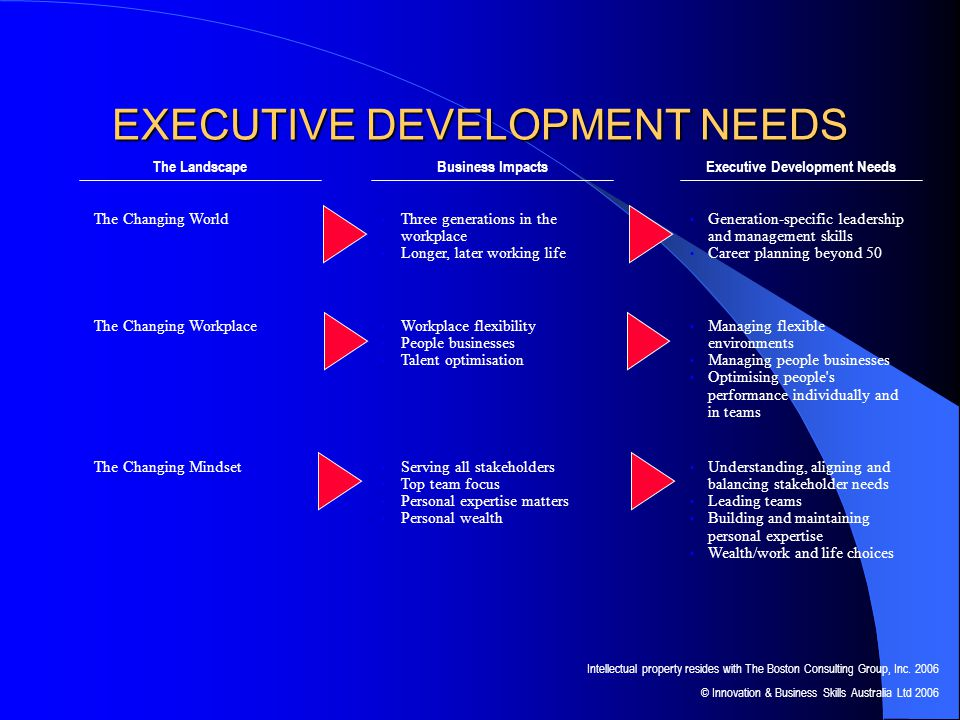 EXECUTIVE DEVELOPMENT NEEDS The Changing World The Landscape Three generations in the workplace Longer, later working life Business Impacts Generation-specific leadership and management skills Career planning beyond 50 Executive Development Needs The Changing Workplace The Changing Mindset Workplace flexibility People businesses Talent optimisation Serving all stakeholders Top team focus Personal expertise matters Personal wealth Managing flexible environments Managing people businesses Optimising people s performance individually and in teams Understanding, aligning and balancing stakeholder needs Leading teams Building and maintaining personal expertise Wealth/work and life choices Intellectual property resides with The Boston Consulting Group, Inc.