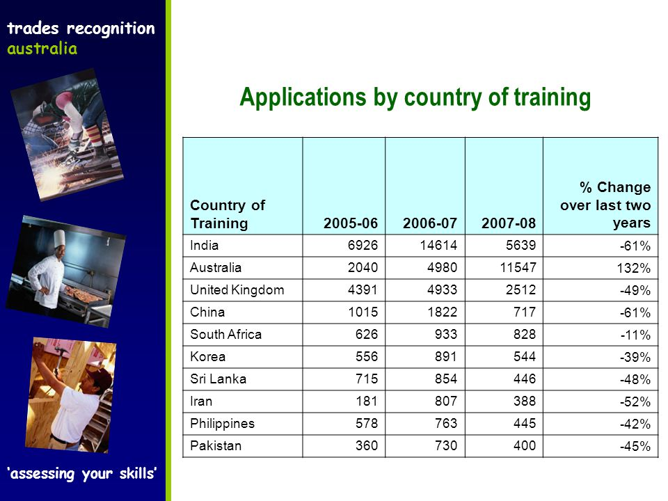 trades recognition australia 'assessing your skills' Applications by country of training Country of Training2005-062006-072007-08 % Change over last two years India6926146145639-61% Australia2040498011547132% United Kingdom439149332512-49% China10151822717-61% South Africa626933828-11% Korea556891544-39% Sri Lanka715854446-48% Iran181807388-52% Philippines578763445-42% Pakistan360730400-45%