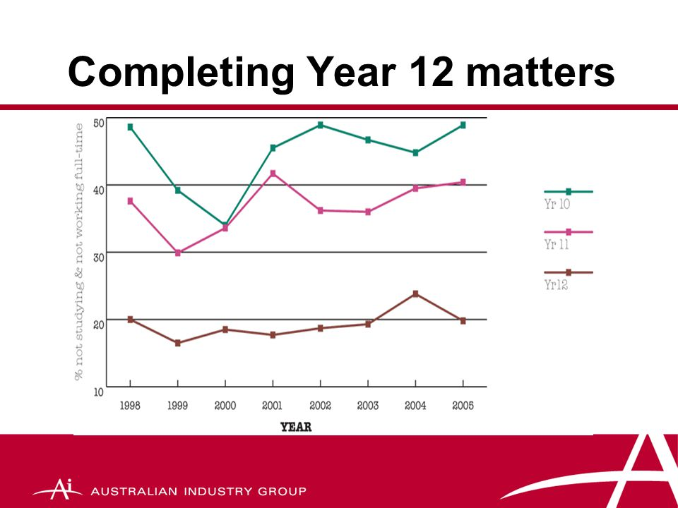 Completing Year 12 matters
