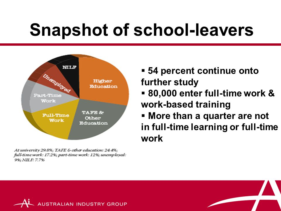Snapshot of school-leavers  54 percent continue onto further study  80,000 enter full-time work & work-based training  More than a quarter are not in full-time learning or full-time work