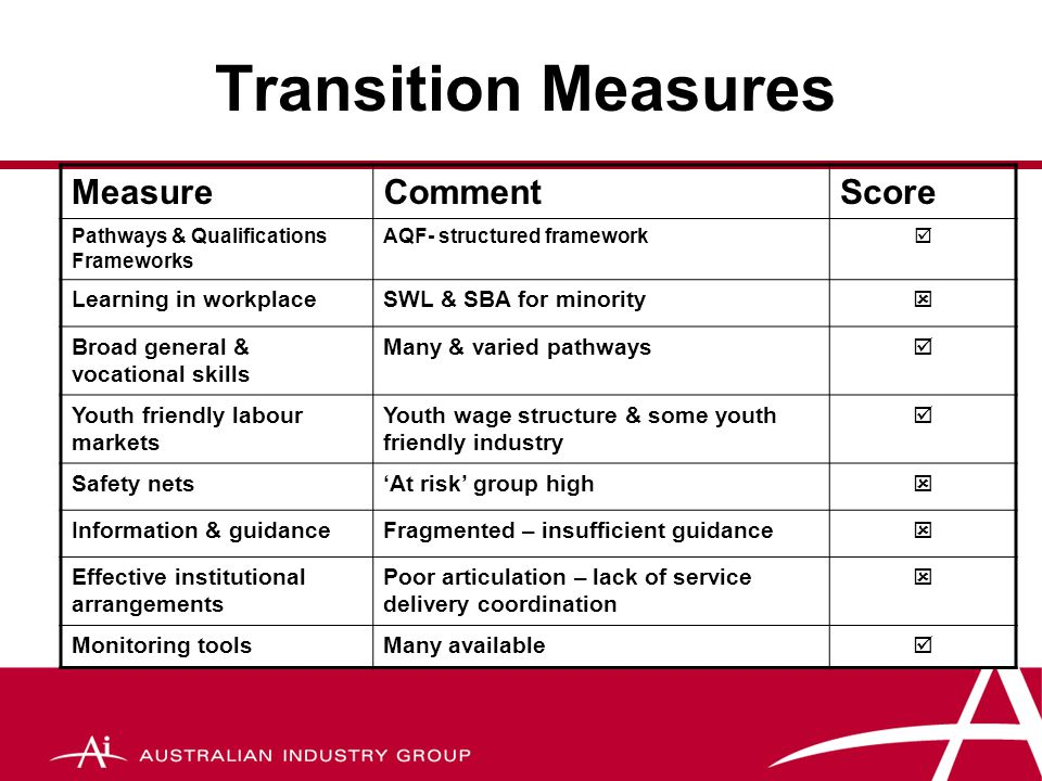 Transition Measures MeasureCommentScore Pathways & Qualifications Frameworks AQF- structured framework  Learning in workplaceSWL & SBA for minority  Broad general & vocational skills Many & varied pathways  Youth friendly labour markets Youth wage structure & some youth friendly industry  Safety nets'At risk' group high  Information & guidanceFragmented – insufficient guidance  Effective institutional arrangements Poor articulation – lack of service delivery coordination  Monitoring toolsMany available 