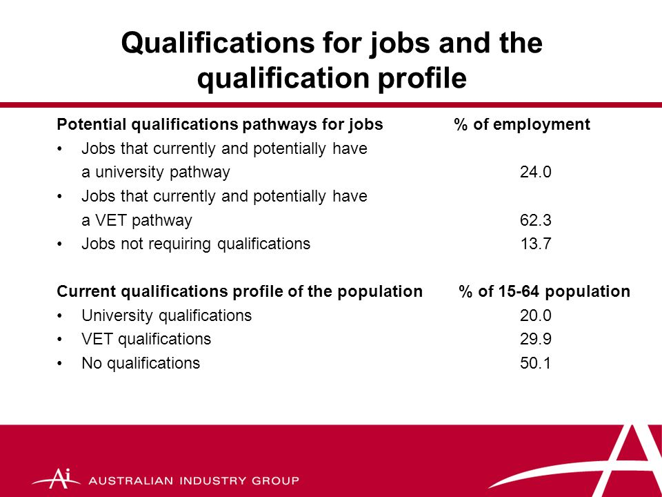 Qualifications for jobs and the qualification profile Potential qualifications pathways for jobs % of employment Jobs that currently and potentially have a university pathway24.0 Jobs that currently and potentially have a VET pathway62.3 Jobs not requiring qualifications13.7 Current qualifications profile of the population % of 15-64 population University qualifications20.0 VET qualifications29.9 No qualifications50.1