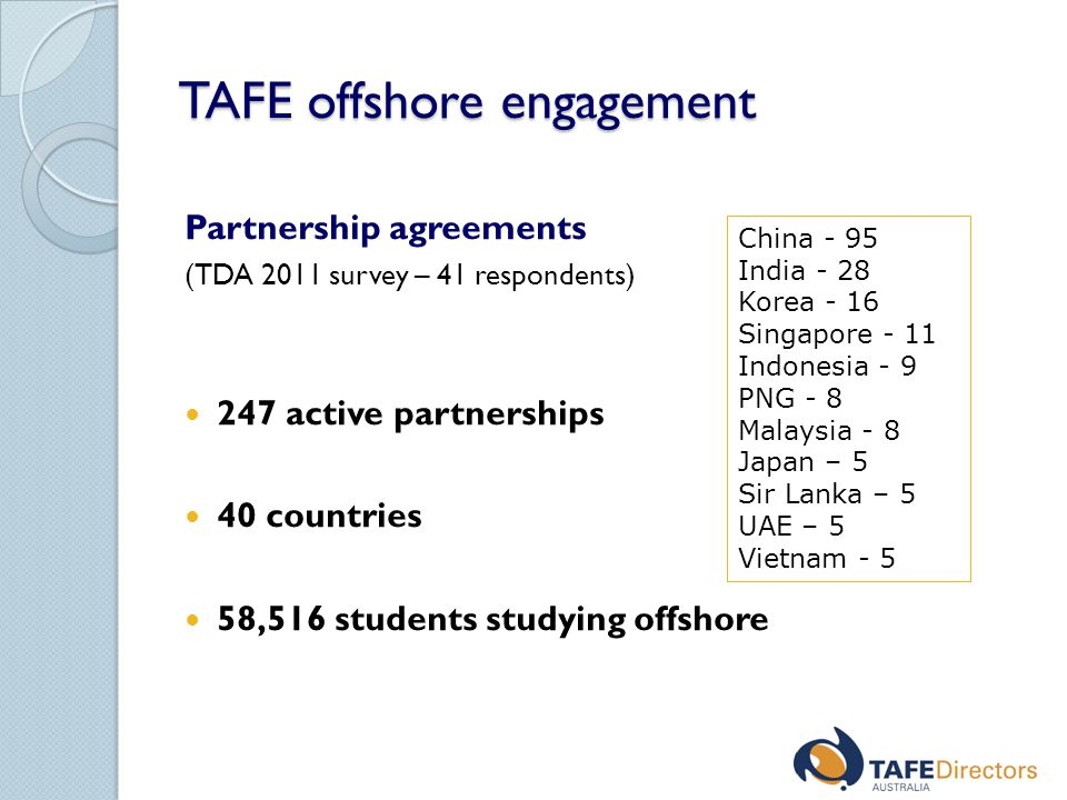 TAFE offshore engagement Partnership agreements (TDA 2011 survey – 41 respondents) 247 active partnerships 40 countries 58,516 students studying offshore China - 95 India - 28 Korea - 16 Singapore - 11 Indonesia - 9 PNG - 8 Malaysia - 8 Japan – 5 Sir Lanka – 5 UAE – 5 Vietnam - 5