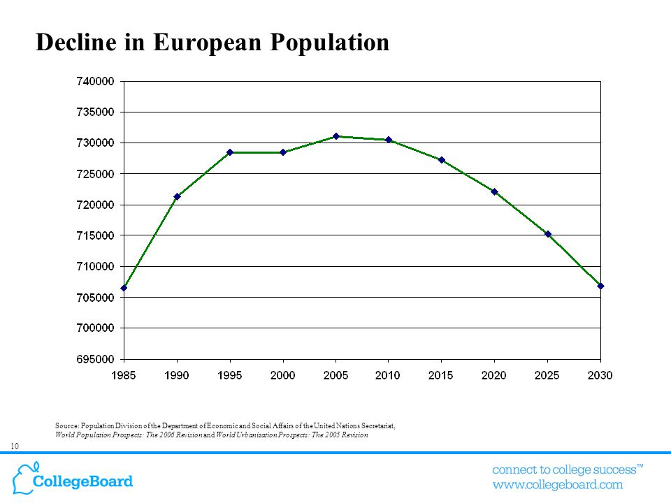 10 Decline in European Population Source: Population Division of the Department of Economic and Social Affairs of the United Nations Secretariat, Worl