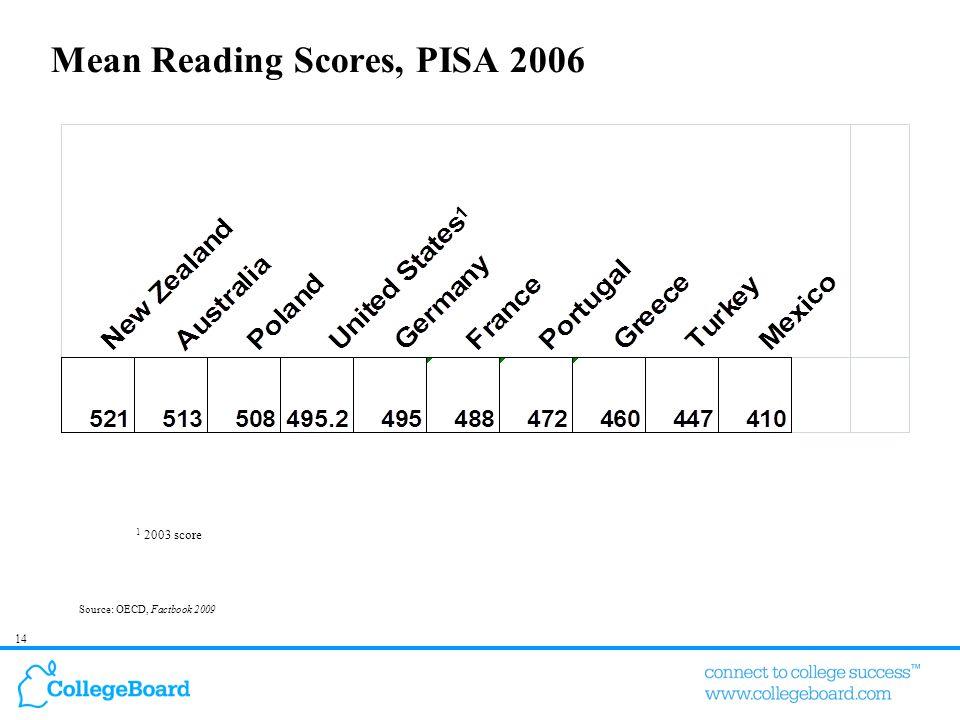 14 Mean Reading Scores, PISA 2006 Source: OECD, Factbook 2009 1 2003 score