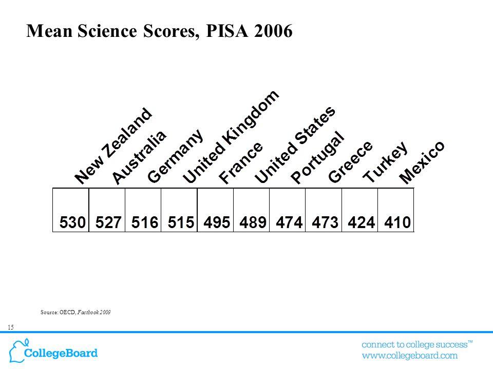 15 Mean Science Scores, PISA 2006 Source: OECD, Factbook 2009