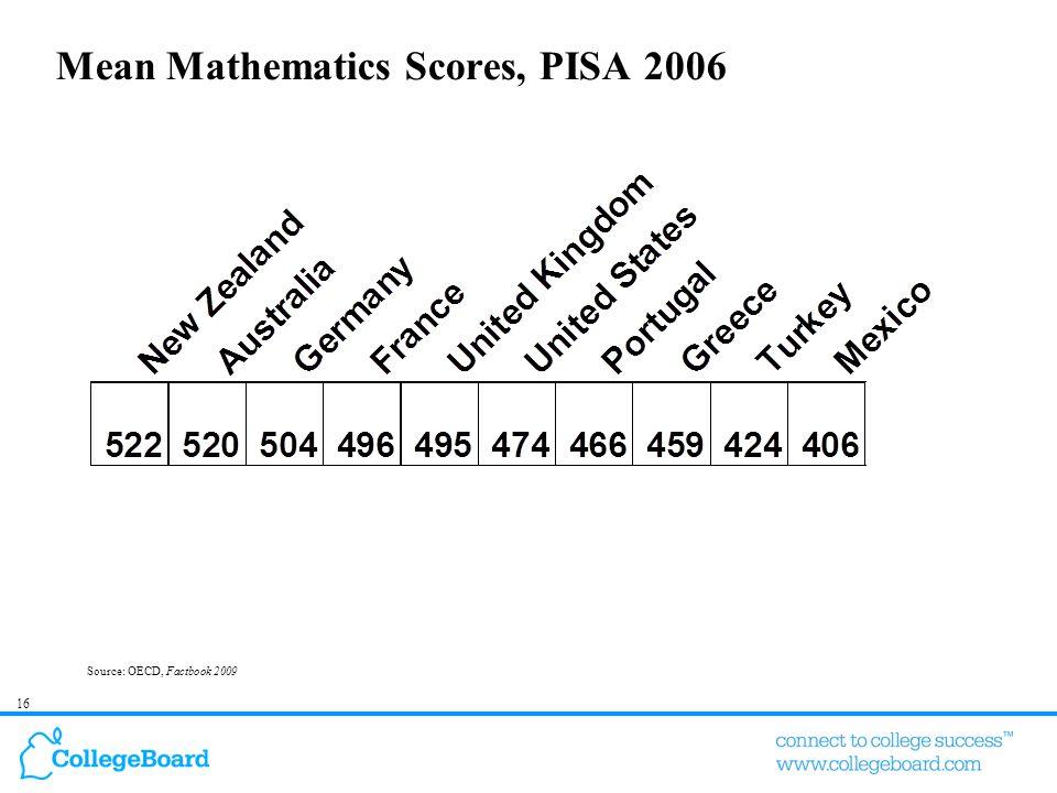 16 Mean Mathematics Scores, PISA 2006 Source: OECD, Factbook 2009