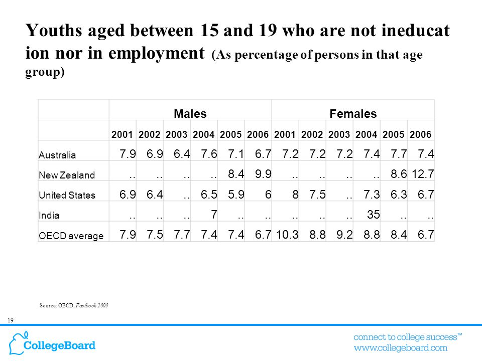 19 Youths aged between 15 and 19 who are not ineducat ion nor in employment (As percentage of persons in that age group) Source: OECD, Factbook 2009 M