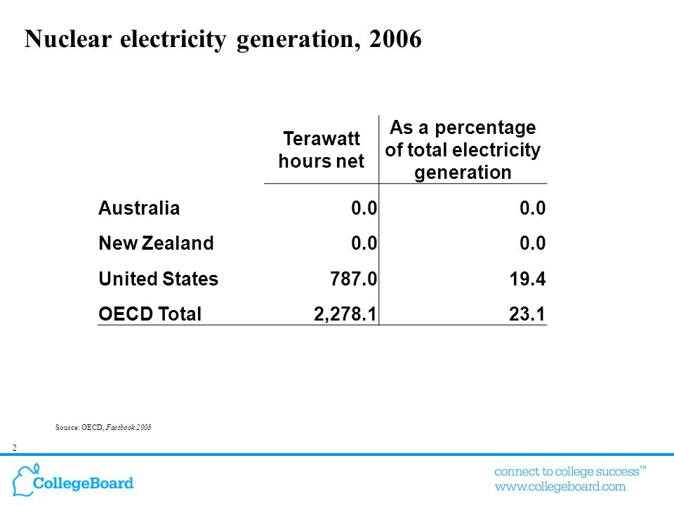 2 Nuclear electricity generation, 2006 Terawatt hours net As a percentage of total electricity generation Australia0.0 New Zealand0.0 United States787