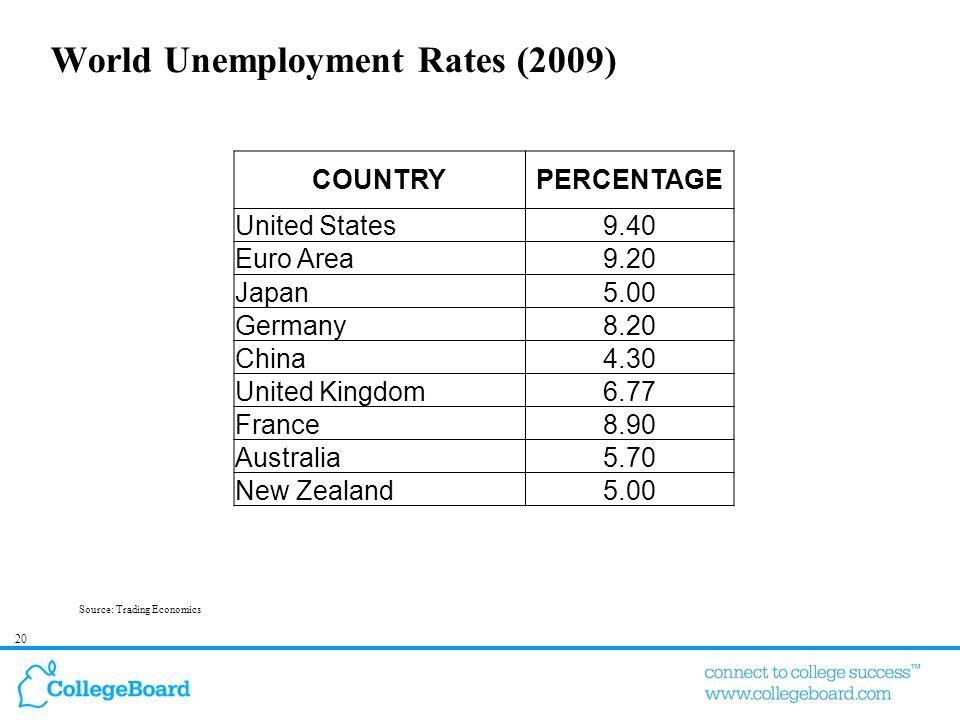 20 World Unemployment Rates (2009) Source: Trading Economics COUNTRYPERCENTAGE United States9.40 Euro Area9.20 Japan5.00 Germany8.20 China4.30 United