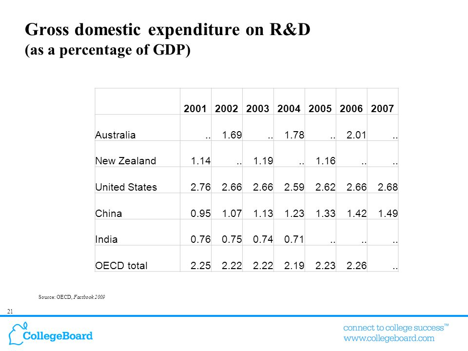21 Gross domestic expenditure on R&D (as a percentage of GDP) Source: OECD, Factbook 2009 2001200220032004200520062007 Australia..1.69..1.78..2.01.. N