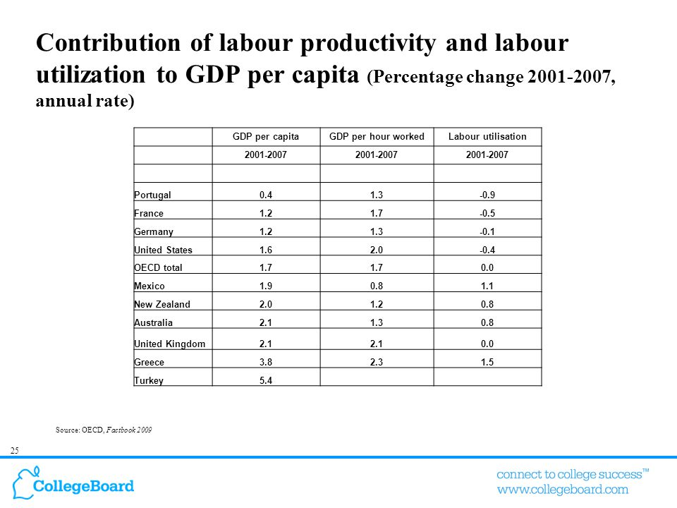 25 Contribution of labour productivity and labour utilization to GDP per capita (Percentage change 2001-2007, annual rate) Source: OECD, Factbook 2009