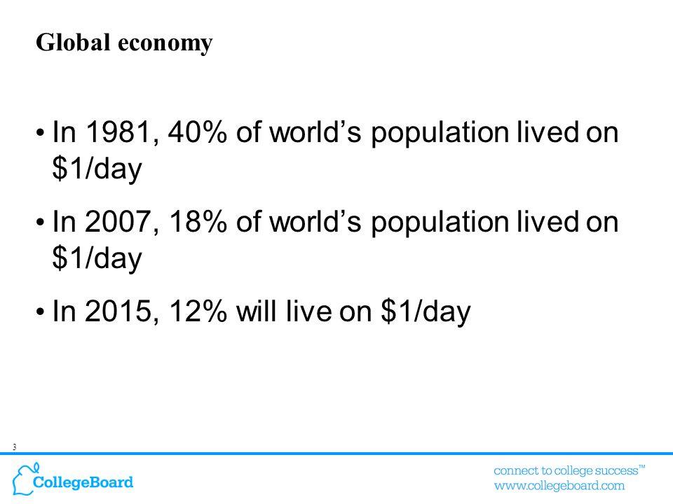 3 Global economy In 1981, 40% of world's population lived on $1/day In 2007, 18% of world's population lived on $1/day In 2015, 12% will live on $1/da