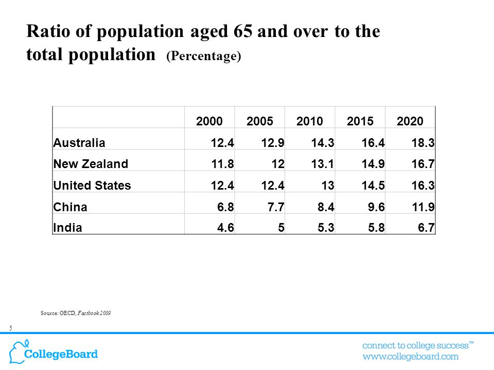 5 Ratio of population aged 65 and over to the total population (Percentage) Source: OECD, Factbook 2009 20002005201020152020 Australia12.412.914.316.4