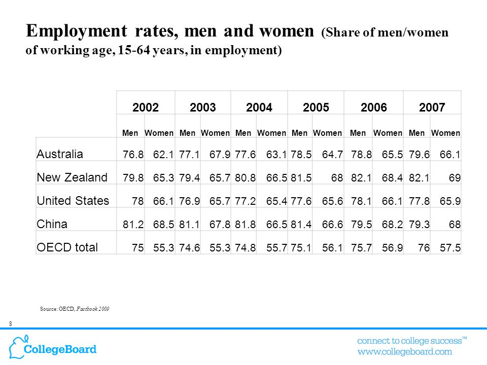 8 Employment rates, men and women (Share of men/women of working age, 15-64 years, in employment) Source: OECD, Factbook 2009 200220032004200520062007