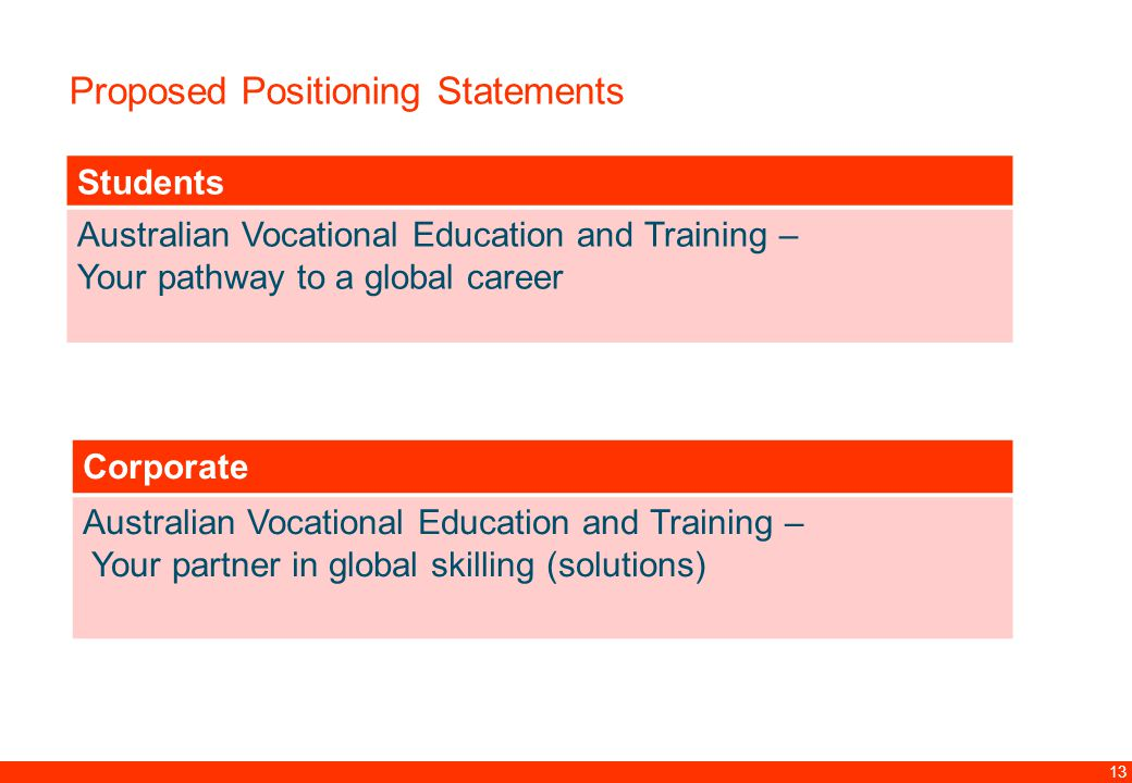 12.00 8.70 5.48 4.63 8.24 5.73 5.27 10.7012.200.50 3.41 13 Proposed Positioning Statements Students Australian Vocational Education and Training – Your pathway to a global career Corporate Australian Vocational Education and Training – Your partner in global skilling (solutions)
