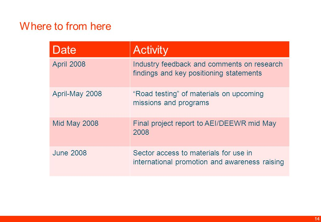 12.00 8.70 5.48 4.63 8.24 5.73 5.27 10.7012.200.50 3.41 14 Where to from here DateActivity April 2008Industry feedback and comments on research findings and key positioning statements April-May 2008 Road testing of materials on upcoming missions and programs Mid May 2008Final project report to AEI/DEEWR mid May 2008 June 2008Sector access to materials for use in international promotion and awareness raising