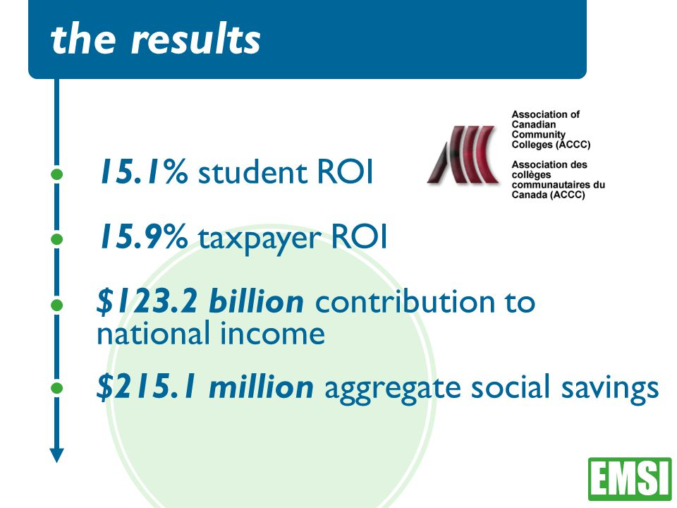 the results 15.1% student ROI 15.9% taxpayer ROI $123.2 billion contribution to national income $215.1 million aggregate social savings