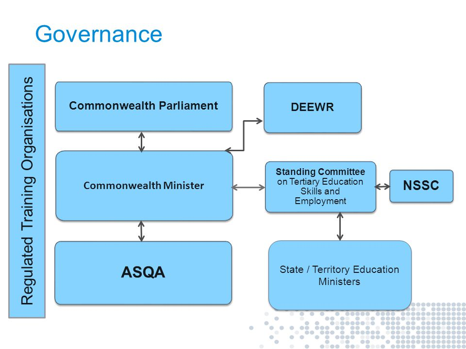 Commonwealth Parliament Commonwealth Minister ASQA Standing Committee on Tertiary Education Skills and Employment NSSC DEEWR State / Territory Educati