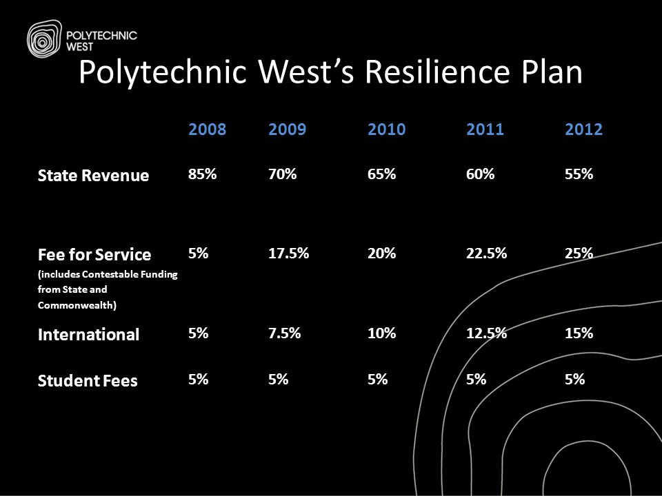 Polytechnic West's Resilience Plan 20082009201020112012 State Revenue 85%70%65%60%55% Fee for Service (includes Contestable Funding from State and Com
