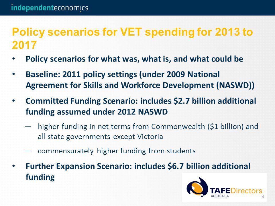 Net Present Value for committed VET investment ($bn) 5