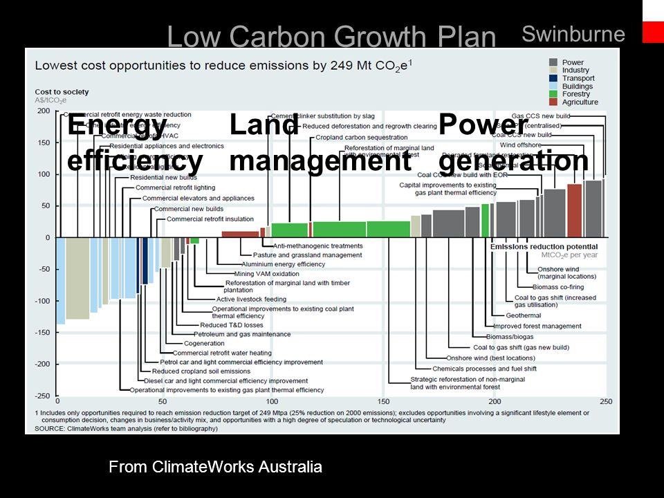 Text line Low Carbon Growth Plan From ClimateWorks Australia Energy efficiency Land management Power generation Swinburne