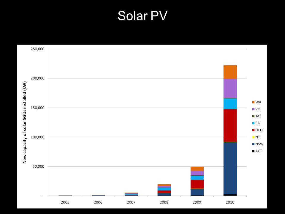 Text line Solar PV