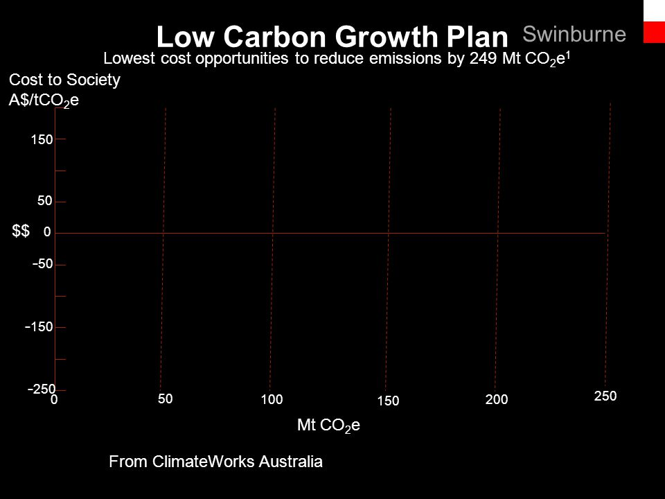 Text line Low Carbon Growth Plan Lowest cost opportunities to reduce emissions by 249 Mt CO 2 e 1 From ClimateWorks Australia - 250 - 150 - 50 50 150 Cost to Society A$/tCO 2 e 50 100 150 200 250 0 $$ 0 Mt CO 2 e Swinburne