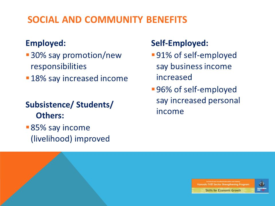 SOCIAL AND COMMUNITY BENEFITS Employed:  30% say promotion/new responsibilities  18% say increased income Subsistence/ Students/ Others:  85% say income (livelihood) improved Self-Employed:  91% of self-employed say business income increased  96% of self-employed say increased personal income