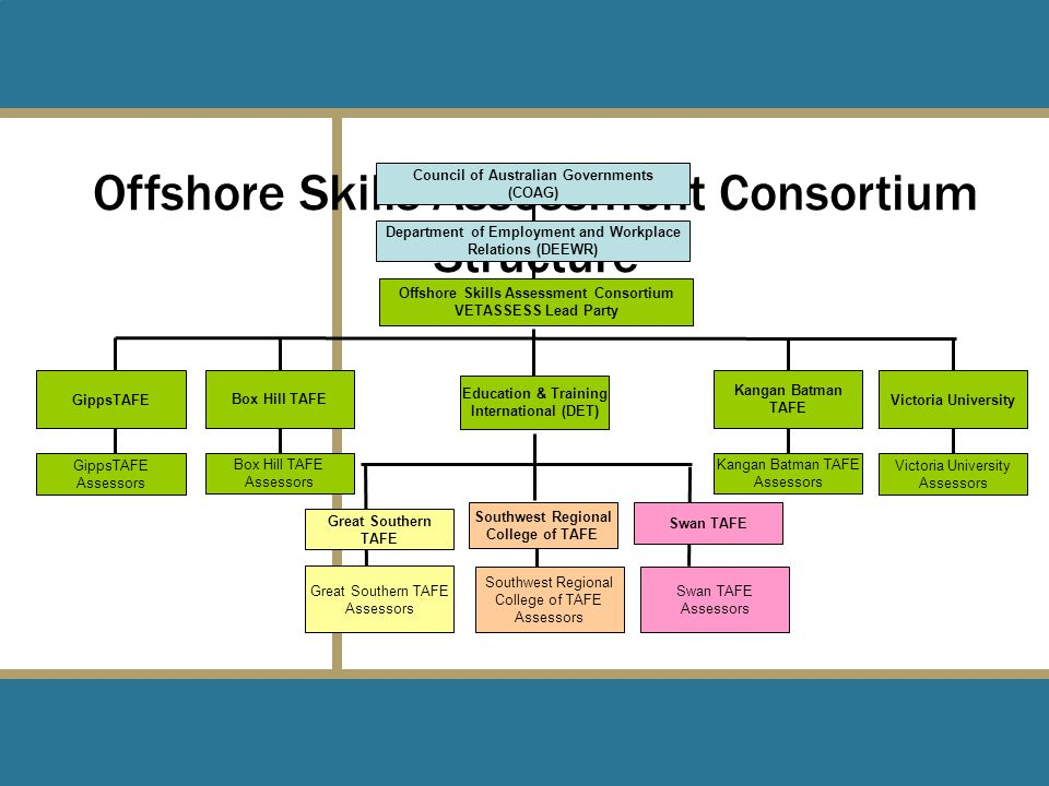 Offshore Skills Assessment Consortium Structure Council of Australian Governments (COAG) Department of Employment and Workplace Relations (DEEWR) Education & Training International (DET) Offshore Skills Assessment Consortium VETASSESS Lead Party Southwest Regional College of TAFE Swan TAFE Great Southern TAFE Great Southern TAFE Assessors Southwest Regional College of TAFE Assessors Swan TAFE Assessors Box Hill TAFE GippsTAFE Kangan Batman TAFE Victoria University Box Hill TAFE Assessors GippsTAFE Assessors Kangan Batman TAFE Assessors Victoria University Assessors