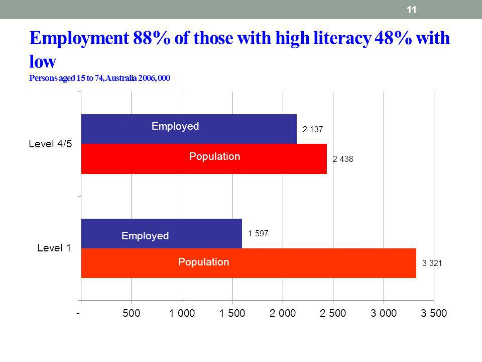 Employment 88% of those with high literacy 48% with low Persons aged 15 to 74, Australia 2006, 000 11