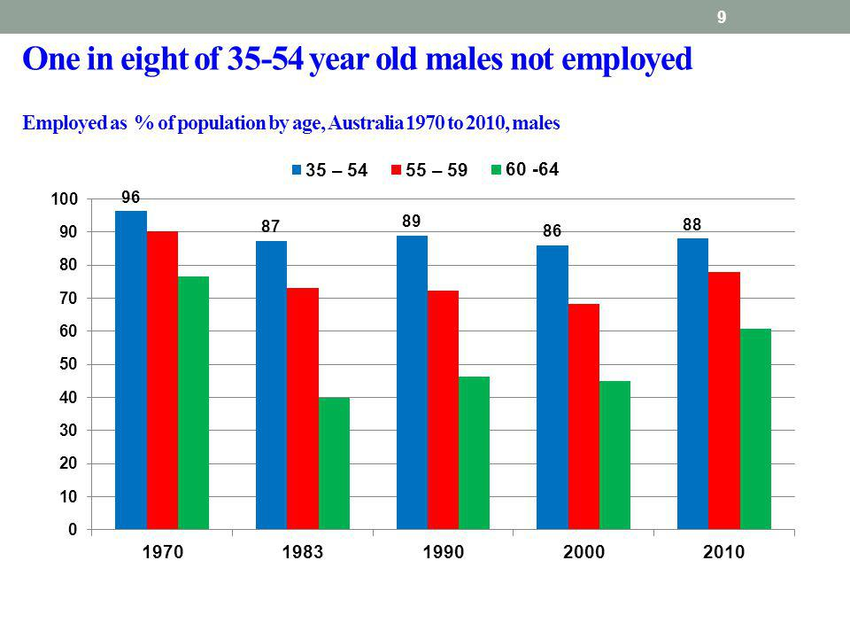 9 One in eight of 35-54 year old males not employed Employed as % of population by age, Australia 1970 to 2010, males