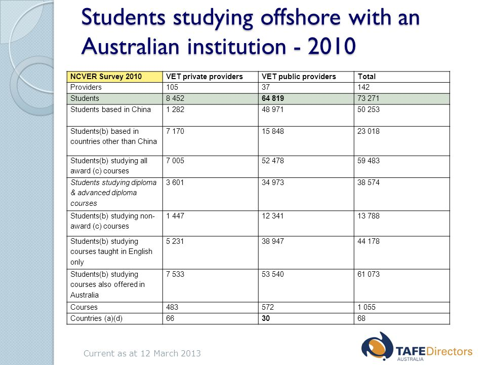 Students studying offshore with an Australian institution - 2010 NCVER Survey 2010VET private providersVET public providersTotal Providers10537142 Students8 45264 81973 271 Students based in China1 28248 97150 253 Students(b) based in countries other than China 7 17015 84823 018 Students(b) studying all award (c) courses 7 00552 47859 483 Students studying diploma & advanced diploma courses 3 60134 97338 574 Students(b) studying non- award (c) courses 1 44712 34113 788 Students(b) studying courses taught in English only 5 23138 94744 178 Students(b) studying courses also offered in Australia 7 53353 54061 073 Courses4835721 055 Countries (a)(d)663068 Current as at 12 March 2013