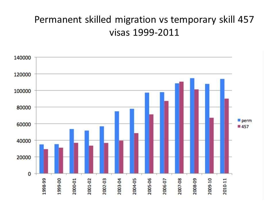 Permanent skilled migration vs temporary skill 457 visas 1999-2011