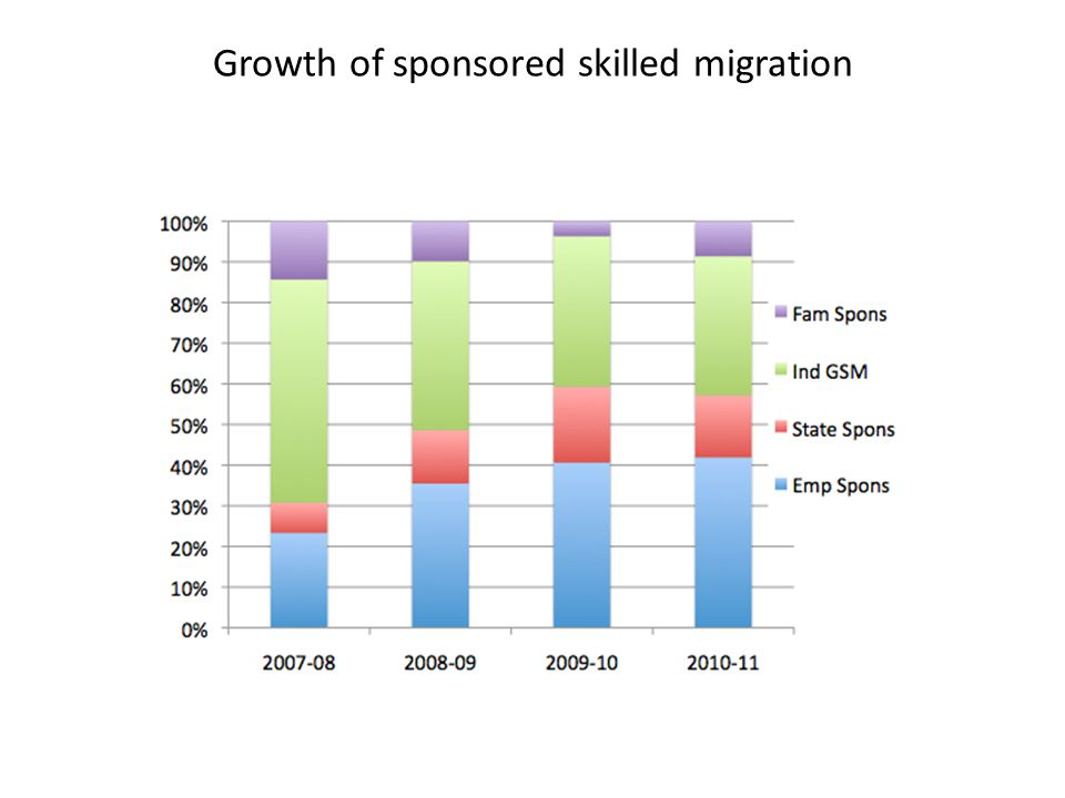 Growth of sponsored skilled migration