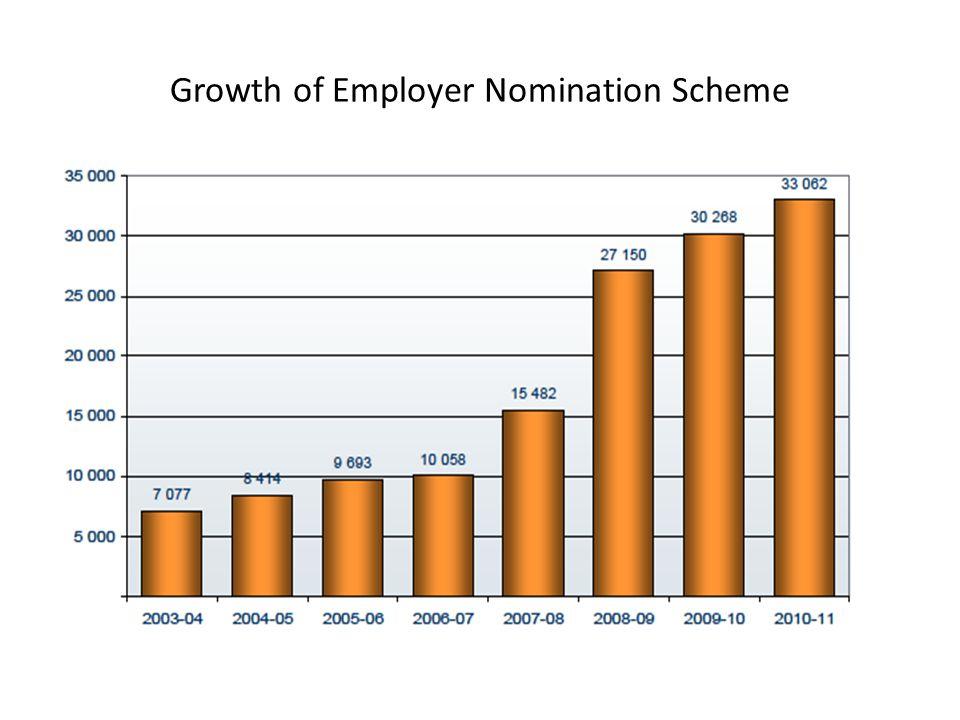 Growth of Employer Nomination Scheme