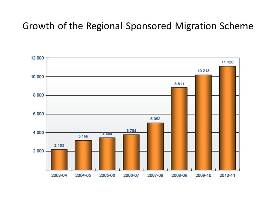 Growth of the Regional Sponsored Migration Scheme