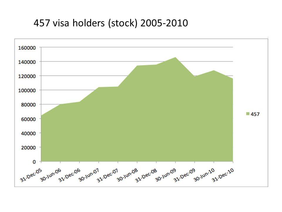 457 visa holders (stock) 2005-2010