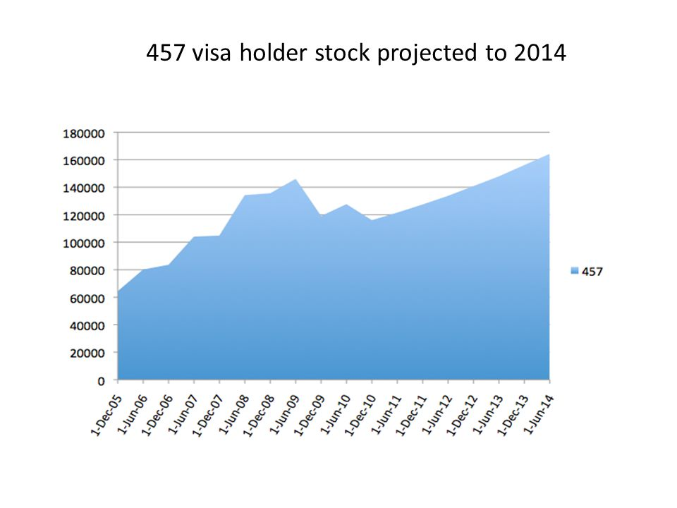 457 visa holder stock projected to 2014