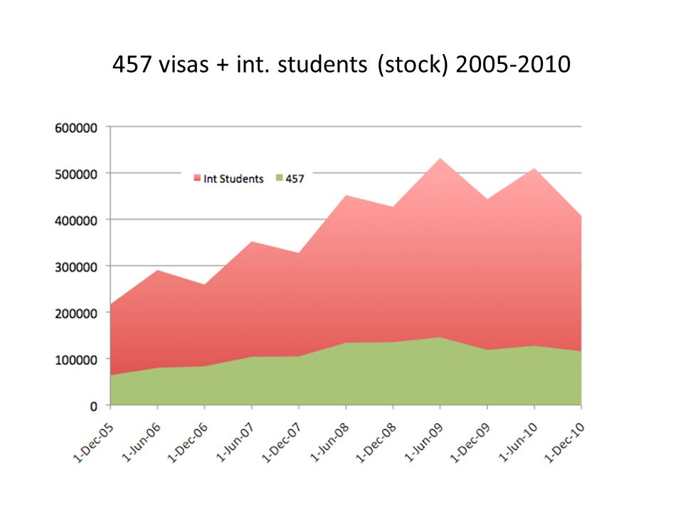457 visas + int. students (stock) 2005-2010