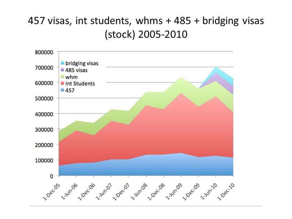 457 visas, int students, whms + 485 + bridging visas (stock) 2005-2010