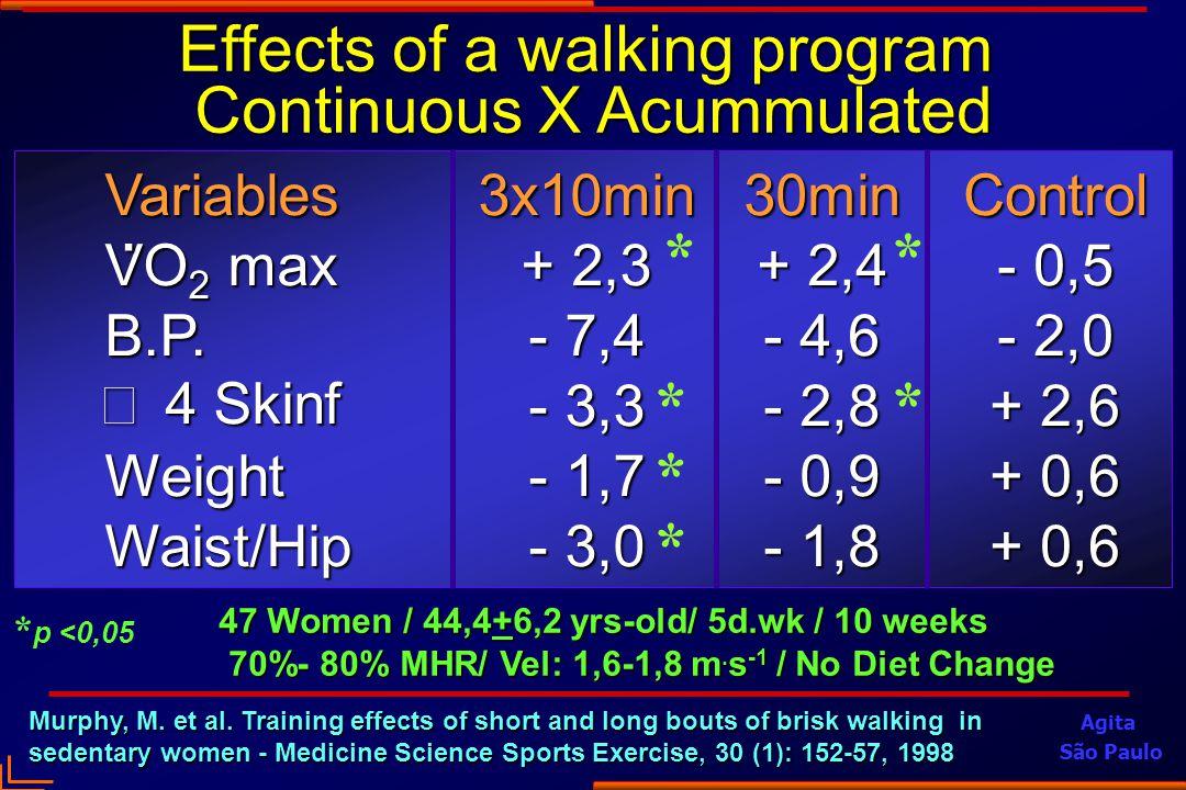 47 Women / 44,4+6,2 yrs-old/ 5d.wk / 10 weeks 70%- 80% MHR/ Vel: 1,6-1,8 m.