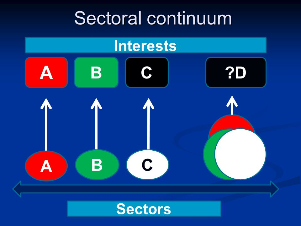 Sectoral continuum A BC A BC?D Interests Sectors