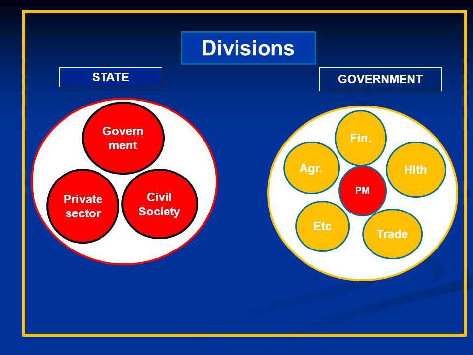 Govern ment Private sector Civil Society Agr. Fin. Hlth Trade Etc PM Divisions STATE GOVERNMENT