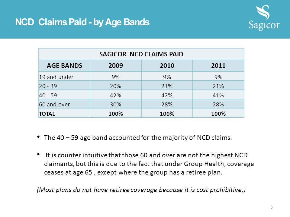 NCD Claims Paid - by Age Bands SAGICOR NCD CLAIMS PAID AGE BANDS200920102011 19 and under9% 20 - 3920%21% 40 - 5942% 41% 60 and over30%28% TOTAL100% 5 The 40 – 59 age band accounted for the majority of NCD claims.